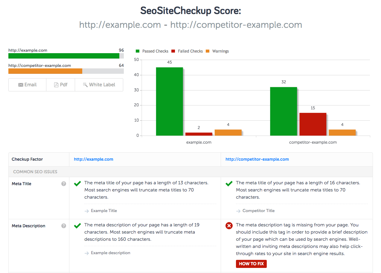 SEO Tools, Software and Articles | SEO Site Checkup